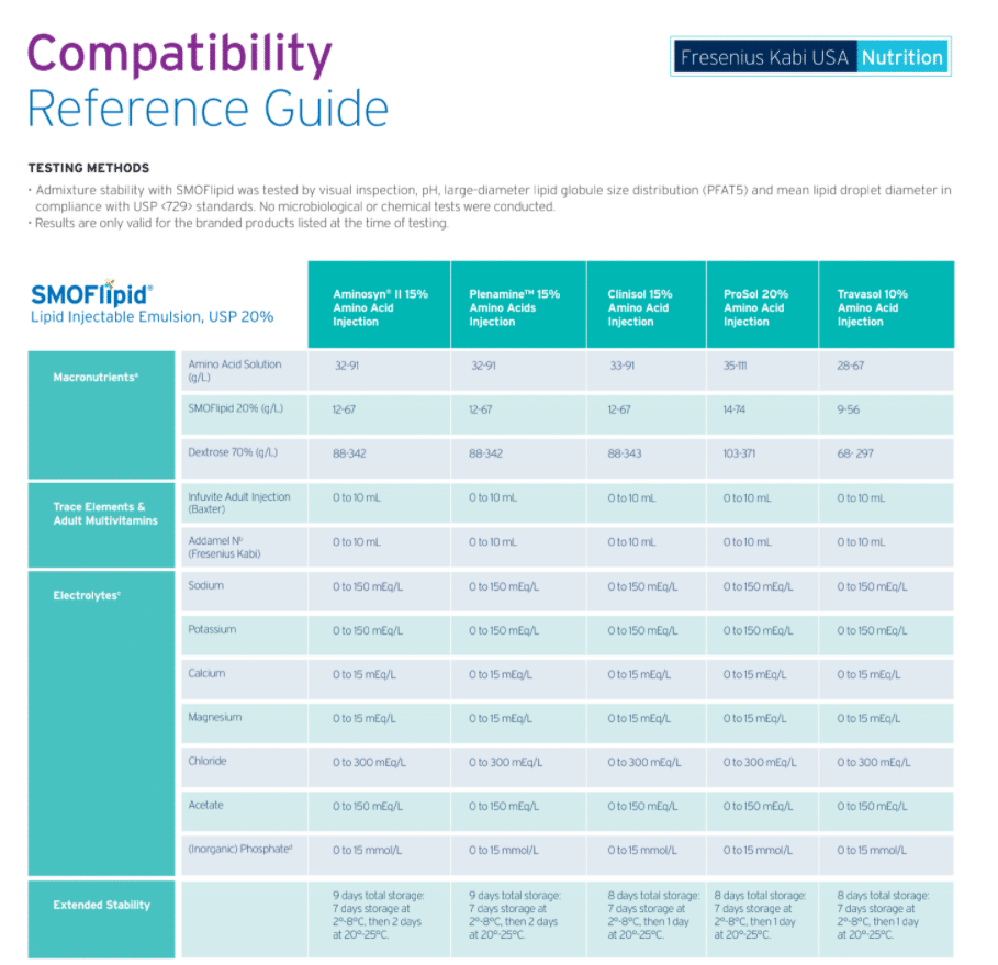 SMOFlipid Compatibility Reference Guide